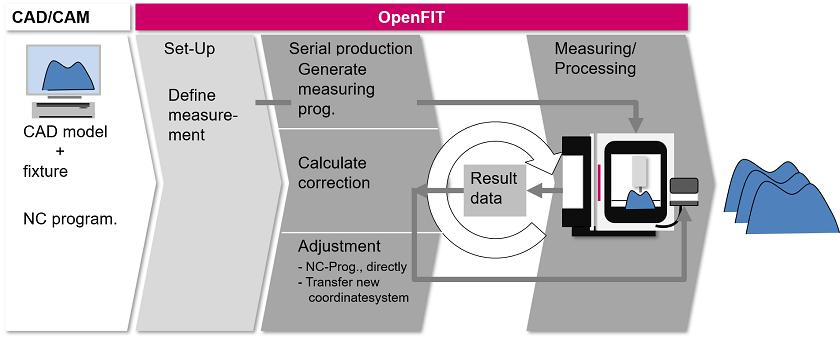 OpenFIT_2_e_small
